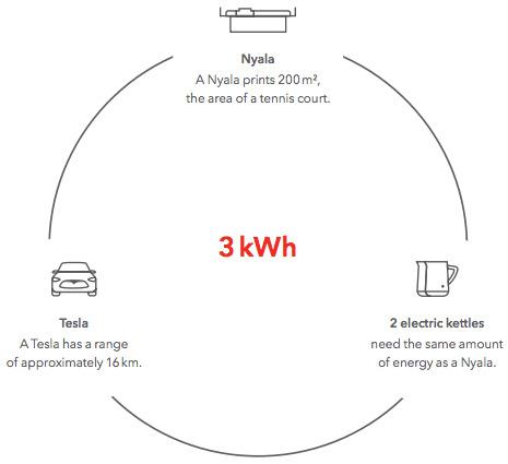Comparaison consommation énergie Nyala de swissQprint - Tesla - bouilloires